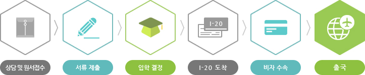 상담 및 원서접수 → 서류 제출 → 입학 결정 및 I-20 발급 → 비자 수속 → 출국